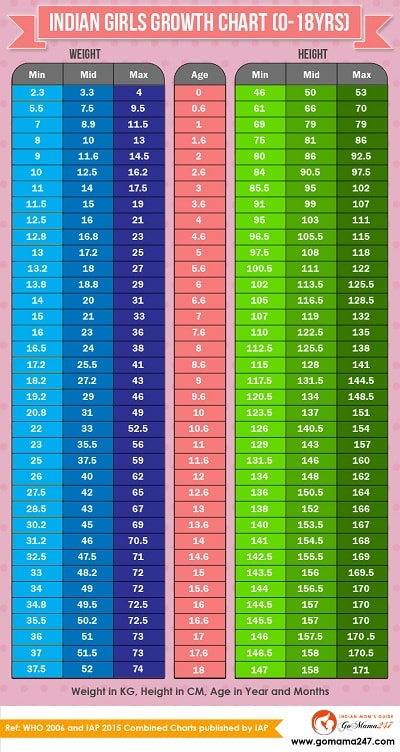 Indian Children Weight and Height Chart 0 to 18 years GoMama 247