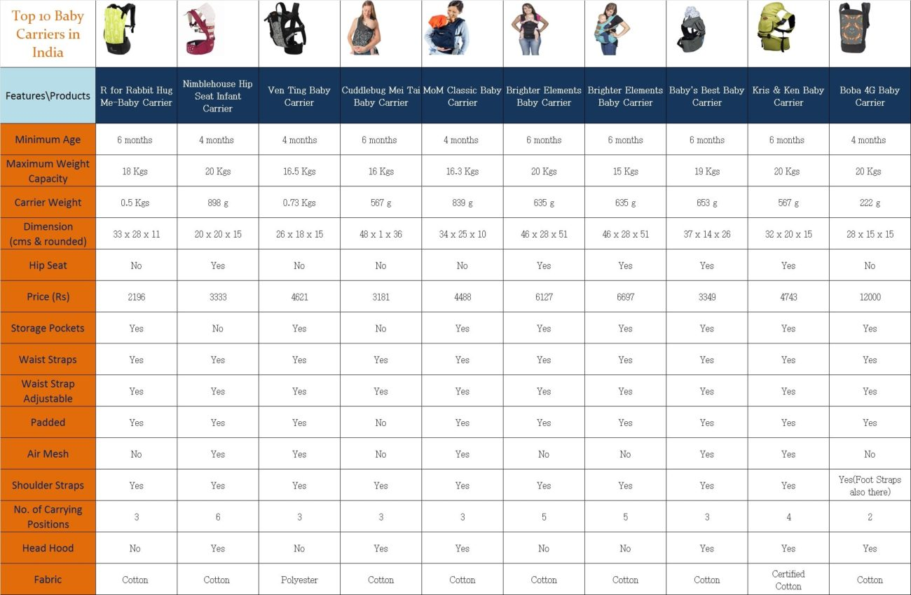 Top 10 Baby Carriers In India Gomama247